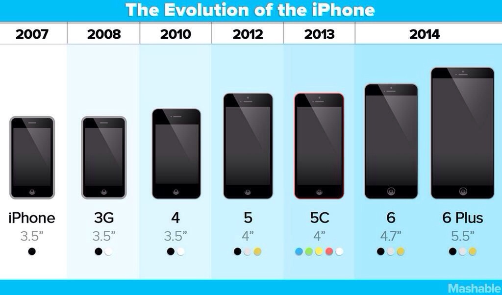 Evolution of iPhones