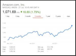 Read Scoops Amazon share price