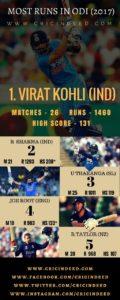 Top ODI Batsmen of 2017