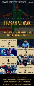 Top ODI Bowlers of 2017
