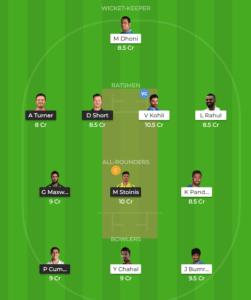 India vs Australia 2nd T20I Fantasy team