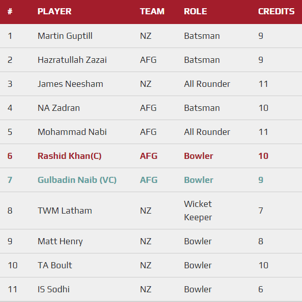 CWC 2019 Match 13 - AFG vs NZ Fantasy Team