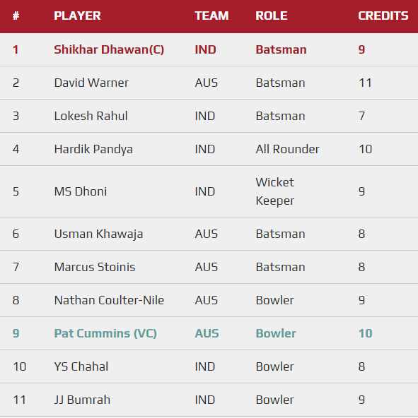 CWC 2019 Match 14 - IND vs AUS Fantasy Team