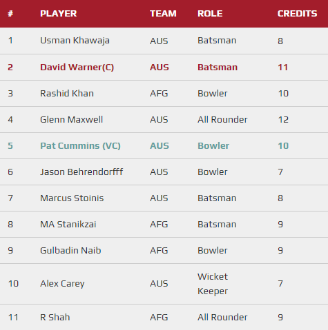 CWC 2019 Match 4 - AUS vs AFG fantasy team