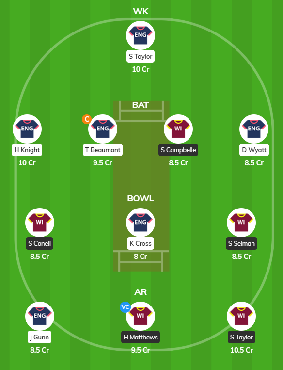ENG W vs WI W 2019 - 1st ODI Fantasy Team