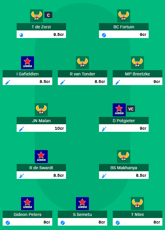 CSA Emerging Cup 2019 - USSA vs SA-ET Fantasy Team