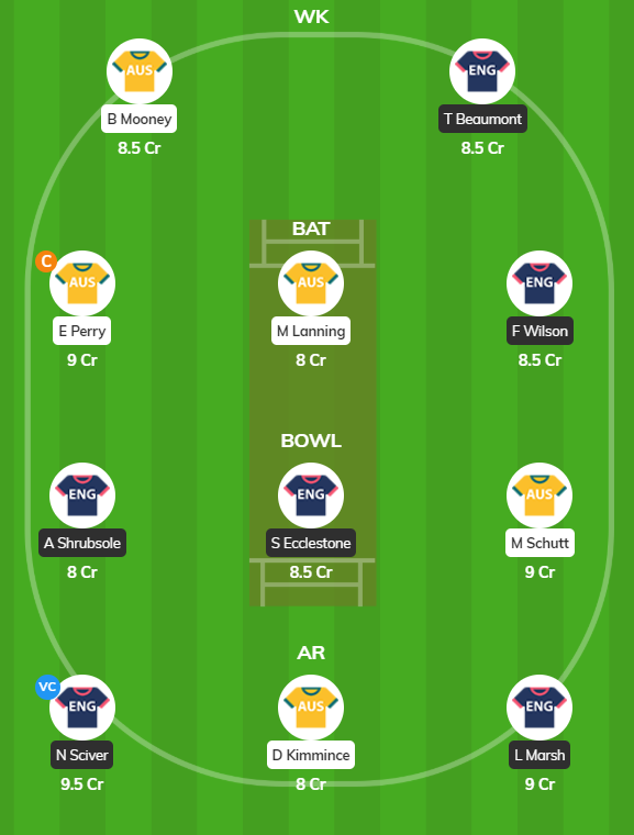ENG-W vs AUS-W - Only Test Fantasy Team