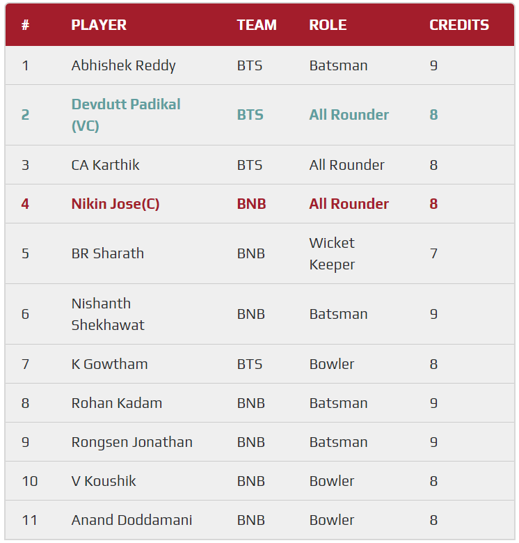 KPL 2019 Match 12 - BB vs BT Fantasy Team