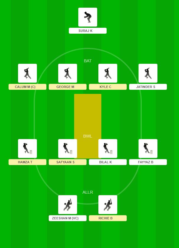 Scotland Tri-series - OMN vs SCO Fantasy Team