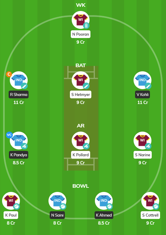 West Indies vs India - 2nd T20 Fantasy Team