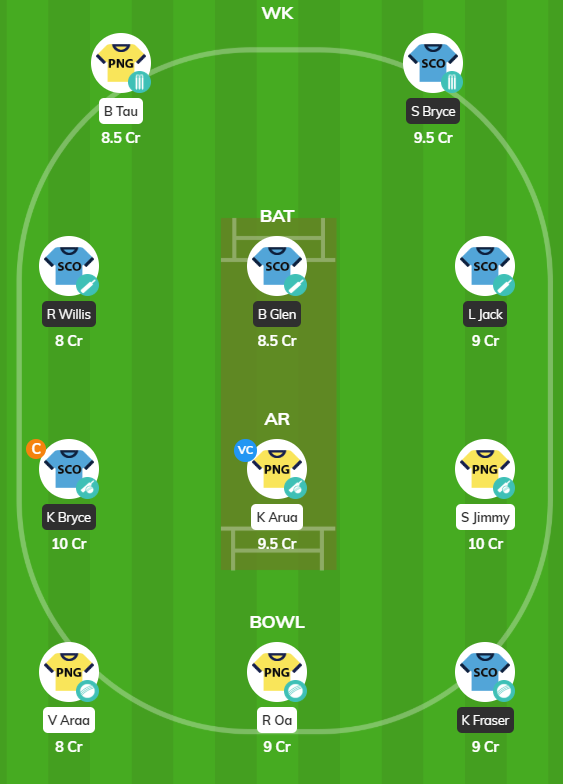 Women's T20 Qualifiers 2019 - PNG-W vs SCO-W Fantasy Team