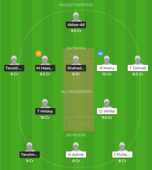 NZ U19 vs BAN U19 2019 - 3rd ODI Fantasy Team