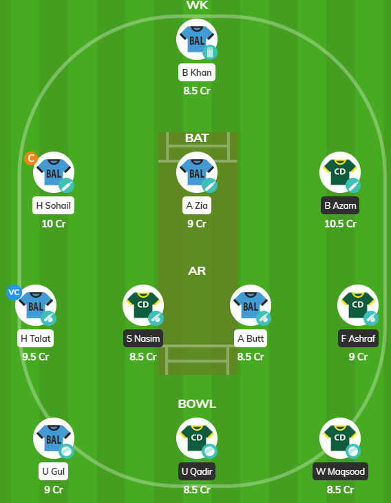 Pakistan T20 Cup 2019 - BAL vs CEP fantasy team