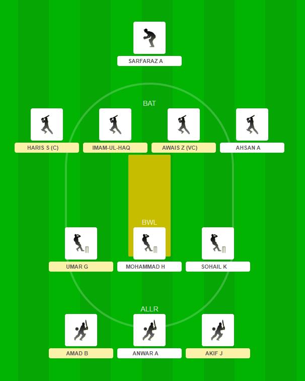Pakistan T20 Cup 2019 - BAL vs SIN fantasy team