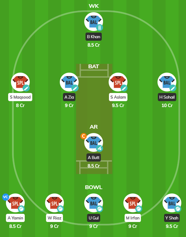 Pakistan T20 Cup 2019 - BAL vs SOP fantasy team