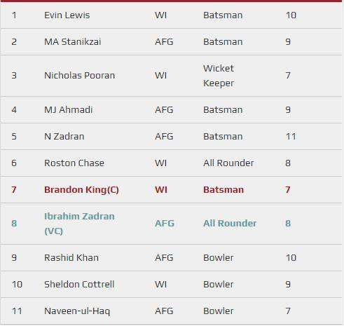 WI vs AFG 2019 - 3rd ODI fantasy team