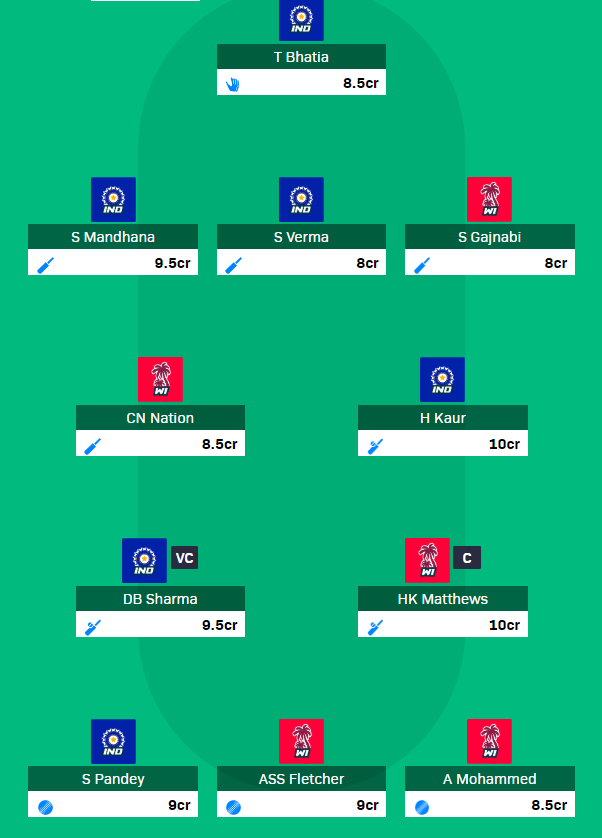 WIW vs INW 2019 - 2nd T20 fantasy team