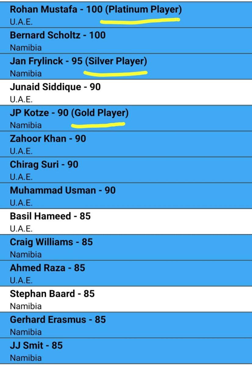 CWC League 2 2020 - NAM vs UAE Fantasy Team